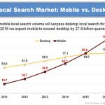 Mobile Surpasses Desktop Users